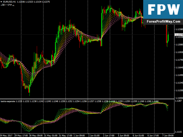 Download Taotra Forex Indicators For Mt4