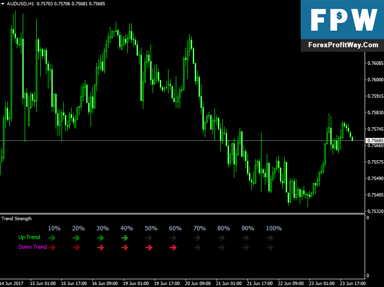 Forex currency trend indicator