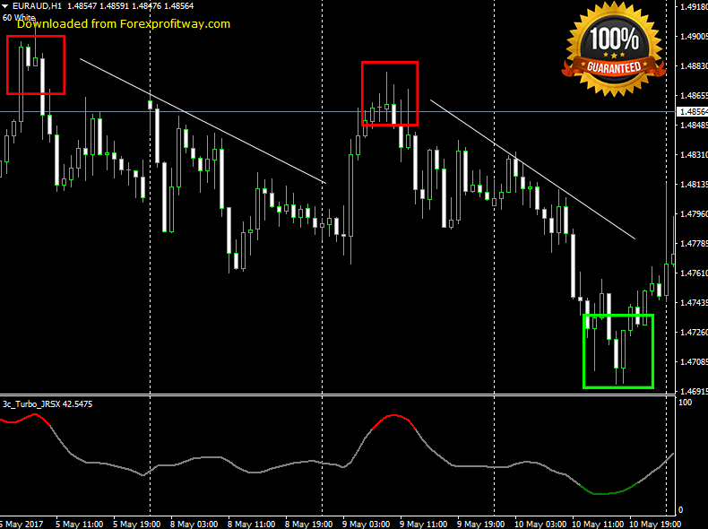 Download Turbo JRSX Forex Indicator For Mt4