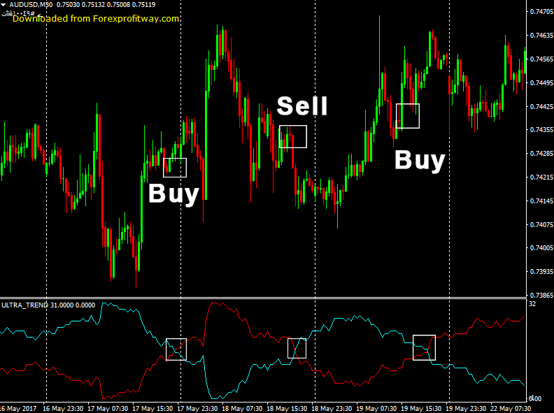 Download Ultra Trend Forex Indicator For Mt4 – ForexProfitWay l The best way to download forex tools