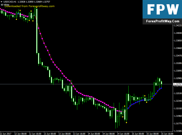 Download Var Moving Average Forex Indicator For Mt4
