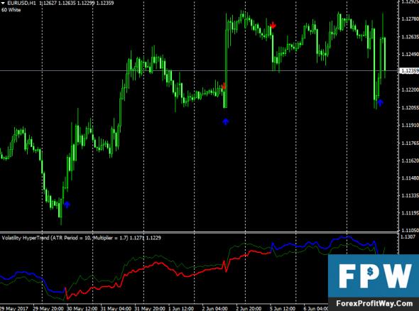 Forex volatility alert indicator