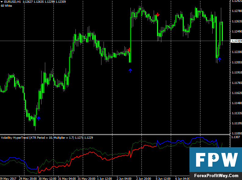Digital indicator forex