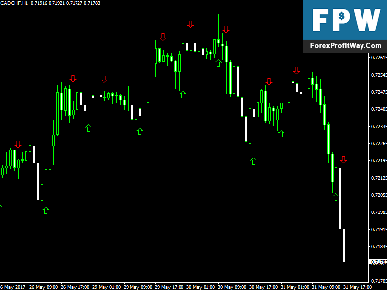 Download Zig Zag Larsen Arrows Forex Indicator For Mt4