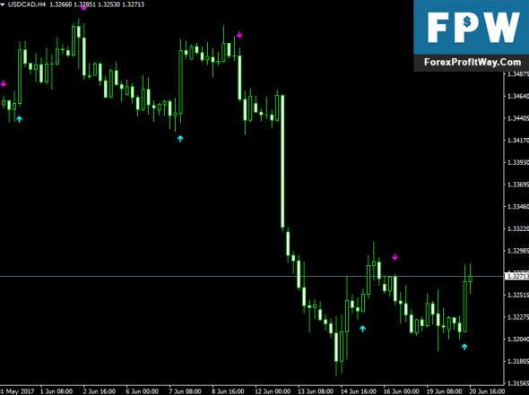 Forex arrow signal indicator download