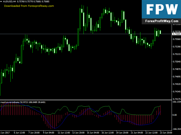 Download Macd On Rsi Forex Indicator For Mt4