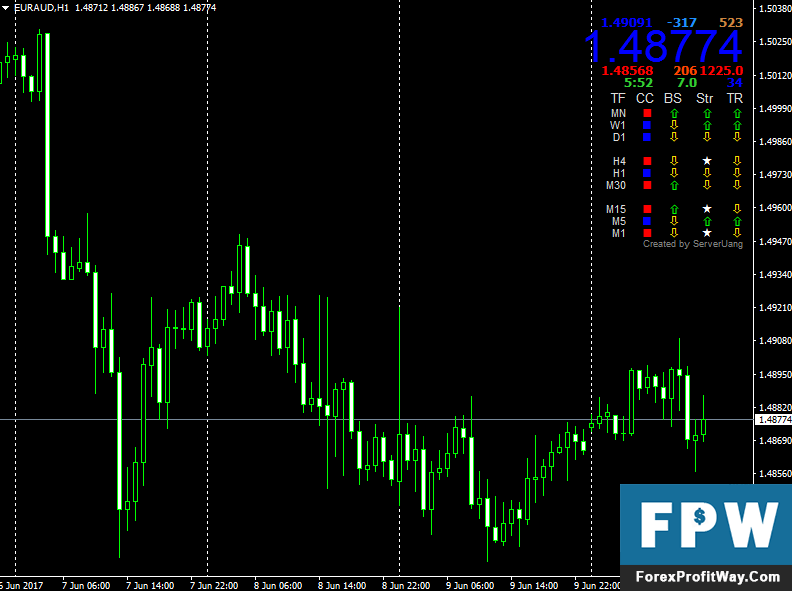 Download Marketprice V1.4 Forex Indicator For Metatrader4