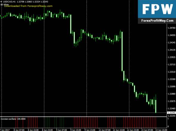 Download Monster Oscillator Forex Indicator For Metatrader 4