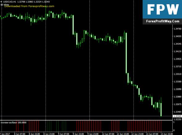 Forex profit monster system download