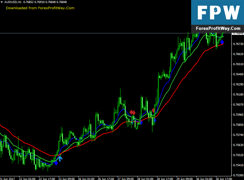 Download 3 MA Cross Arrows With Alert Forex Indicator For Mt4 - ForexProfitWay l The best way to ...