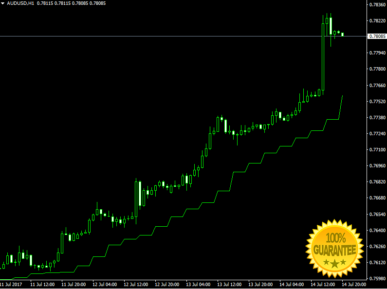 Download Ganns Signal V4 Forex Indicator For Mt4
