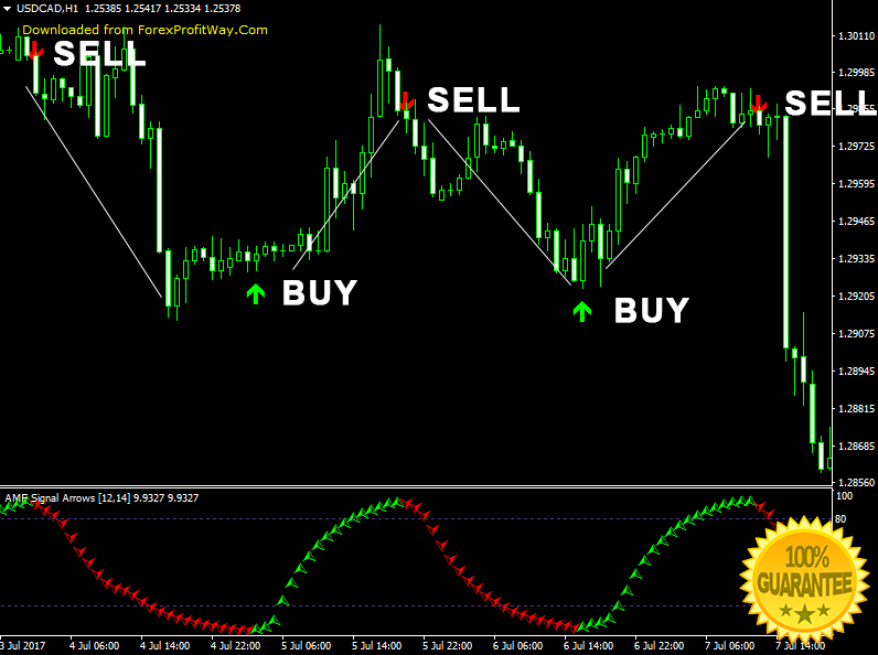 Buy sell new mt4 forex indicator