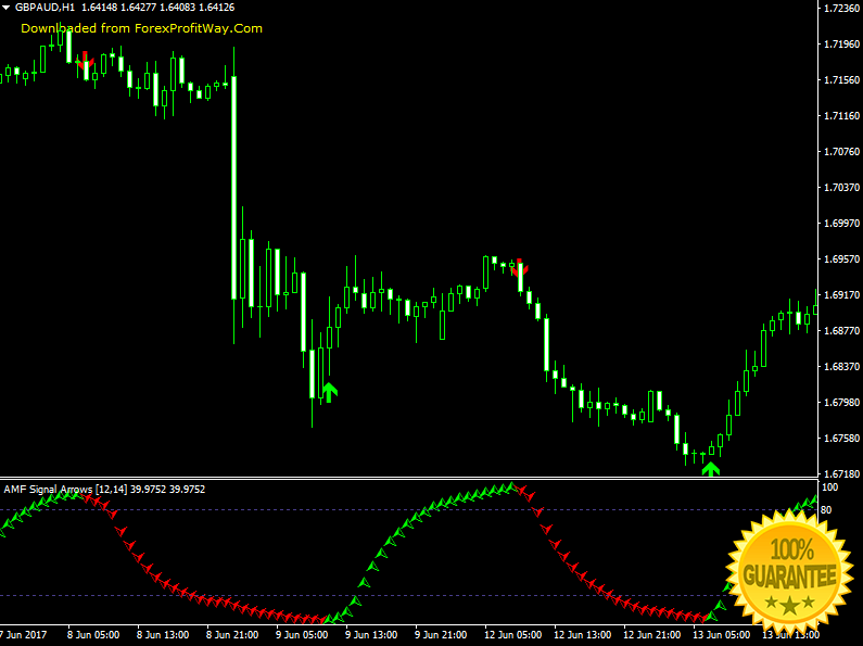 Download AMF Signal Arrows Forex Indicator For Mt4