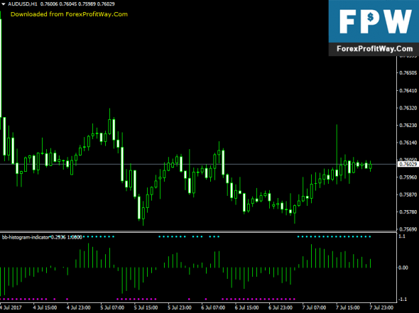 Download BB Histogram Forex Indicator For Mt4