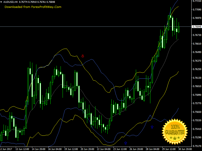 Bollinger bands indicator download