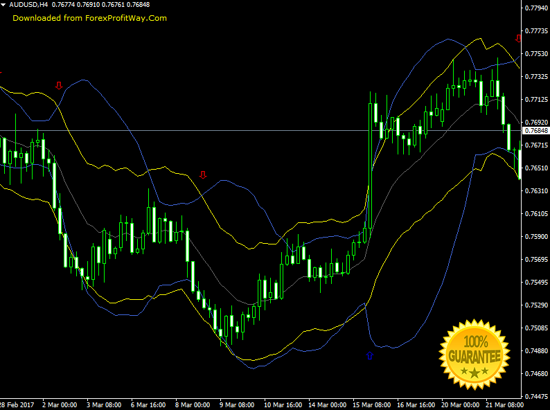 Download Bollinger And Starc Bands Forex Signals Indicator For Mt4