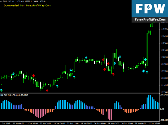 Download CCI MTF Forex Signals Scalping Indicator For Mt4