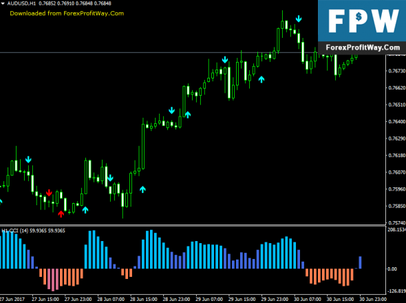 Download CCI MTF Forex Signals Binary Options Indicator For Mt4