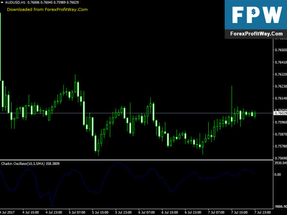 Download Chaikin Oscillator Forex Indicator For Metatrader4
