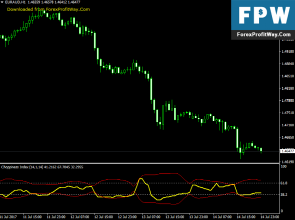 Download Choppiness Index Forex Indicator For Mt4