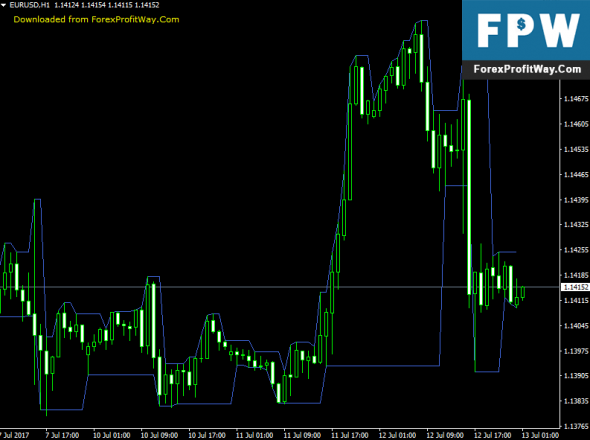 Download Darvas Boxes Forex Indicator For Mt4