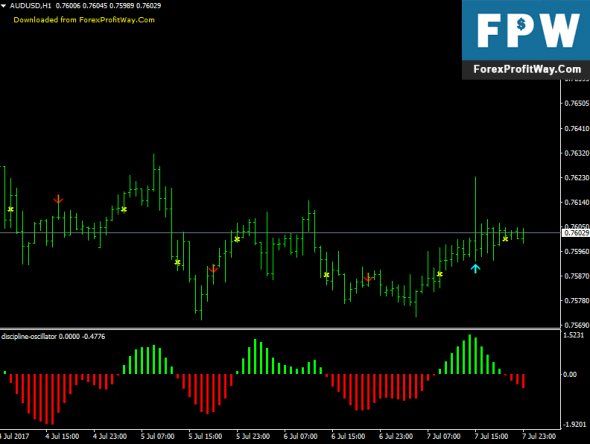 Forex oscillator indicators
