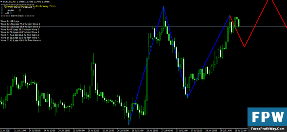 Forex elliott wave mt4 indicator
