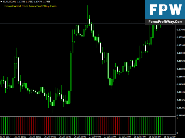 Download Chaos Oscillator Forex Indicator For Mt4