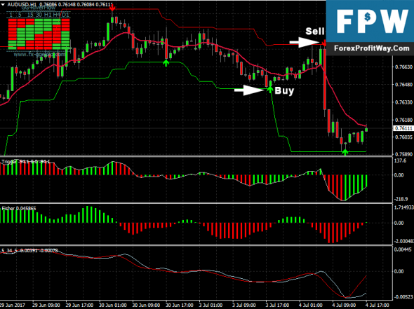 Take profit strategy forex