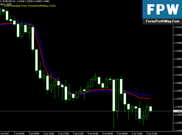 Download Fractal Adaptive Moving Average Forex Indicator For Mt4