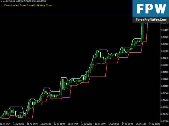 Download Fractal Channel Forex Indicator For Mt4
