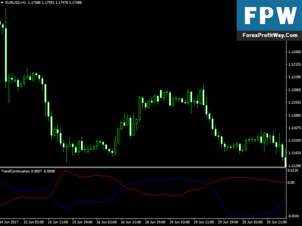Download Trend Continuation Factor Forex Indicator For Mt4