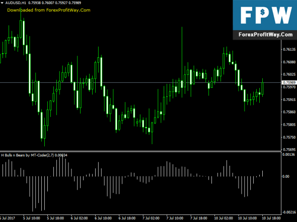 Download H-Bulls And Bears Forex Indicator For Mt4