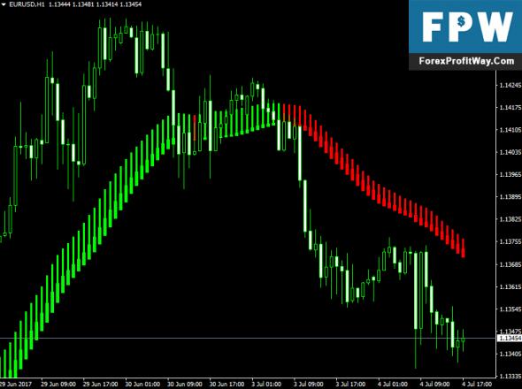 Download Heiken Ashi Exit Forex Indicator For Mt4