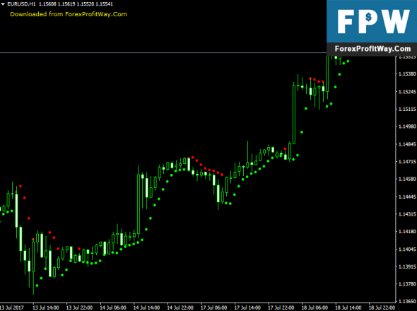 Forex indicator high low price