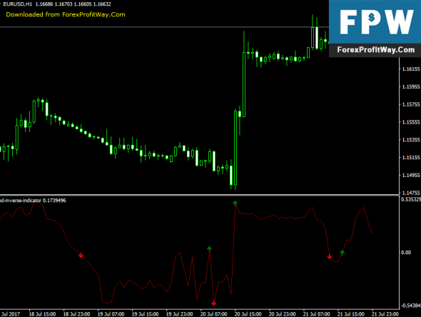 Download IND Inverse Forex Indicator For Mt4