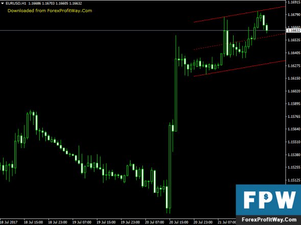 Price channel indicator forex