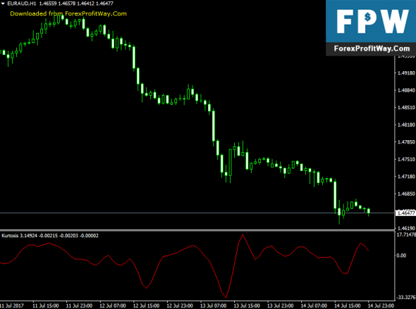 Download Kurtosis Oscillator Forex Indicator For Mt4