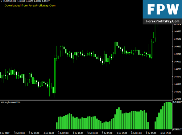 Download MA Angle Forex Indicator For Mt4