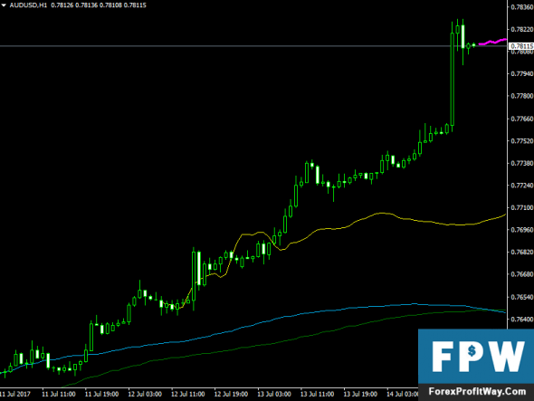 Download Next Move Forex Indicator For Mt4