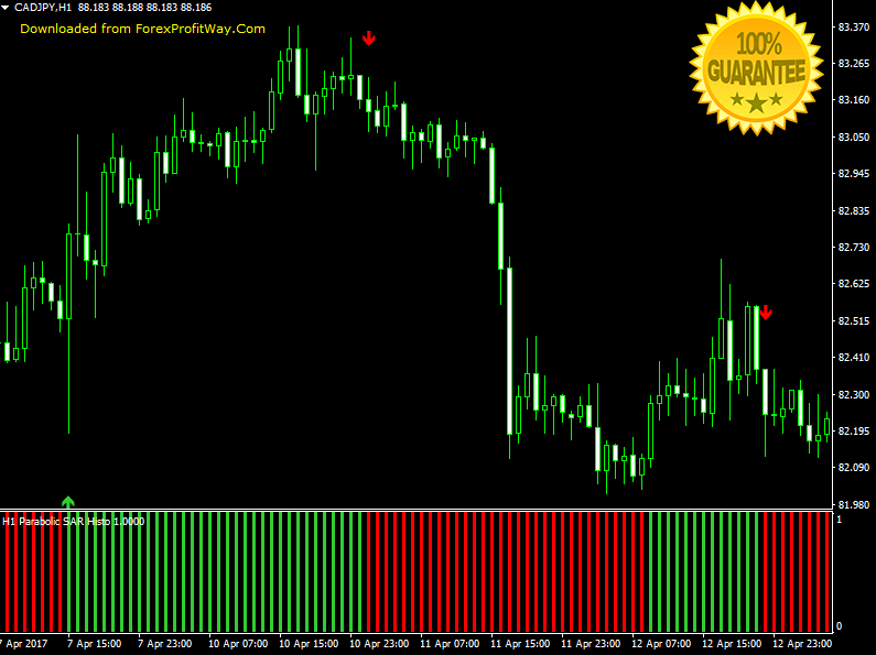 Download Pro Parabolic SAR The New Generation Of Parabolic SAR Forex Indicator For Mt4