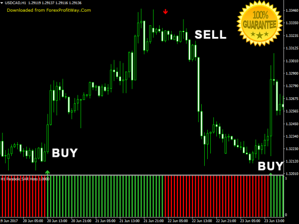 Download Pro Parabolic SAR The New Generation Of Parabolic For Mt4
