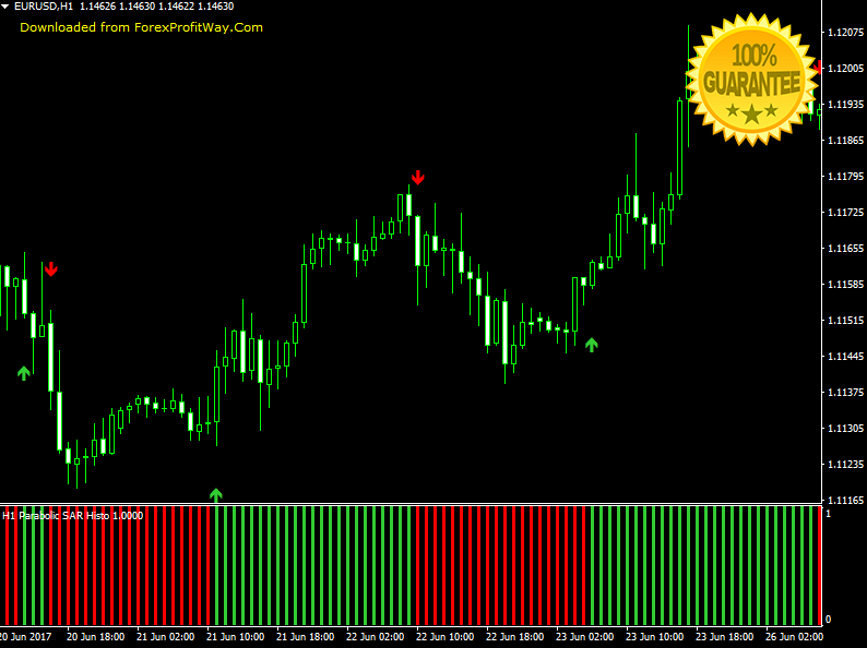 Download Pro Parabolic SAR The New Generation Of Parabolic SAR Forex Indicator