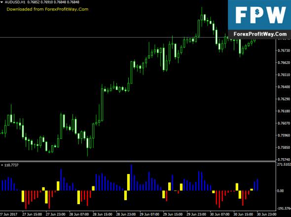 Download Retracement Finder Binary Options Forex Indicator For Mt4