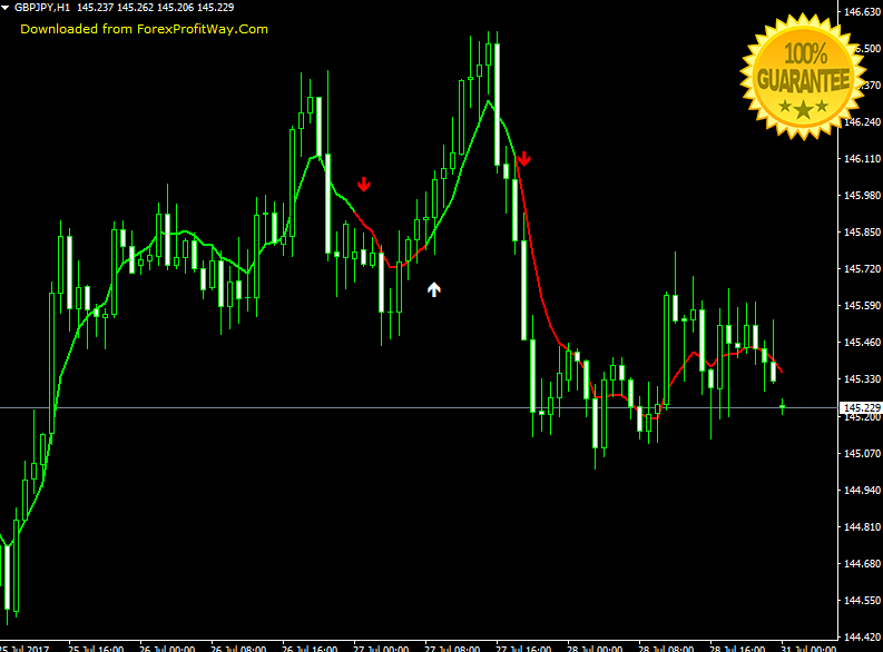 Download Forex Indicator For Mt4
