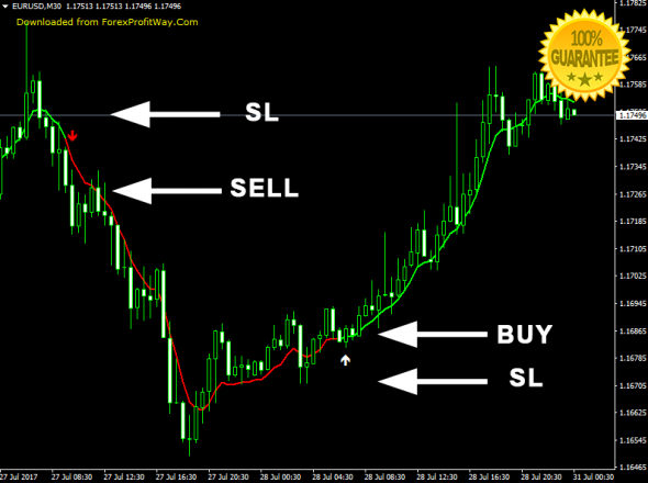 Download Solvy Signals MTF Sounds Alerts Forex Indicator For Mt4