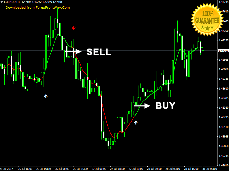 Alerts Forex Indicator For Mt4