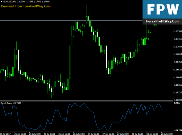 Download Stoch Boost Forex Indicator For Mt4