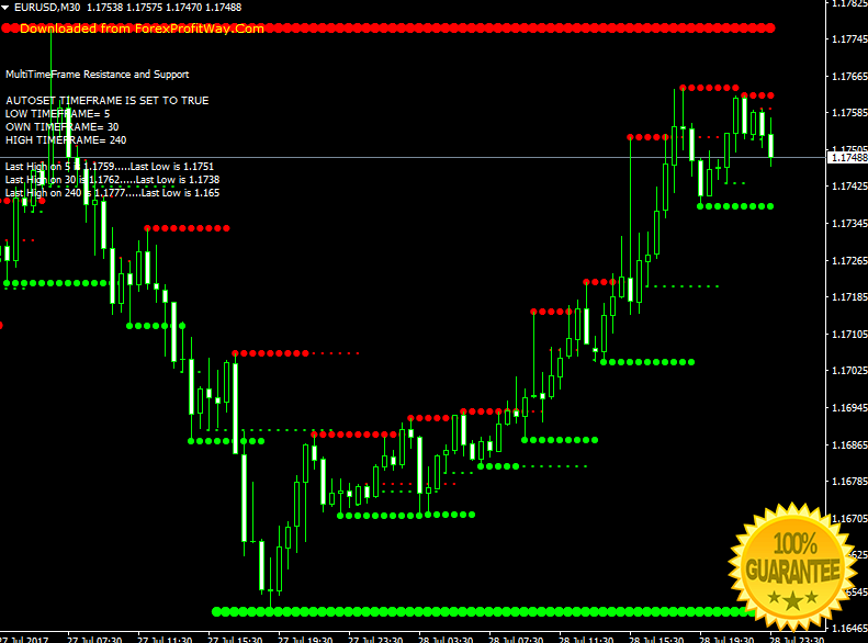 Download SupReso MultiFrame Scalping And Binary Options Forex Indicator For Mt4