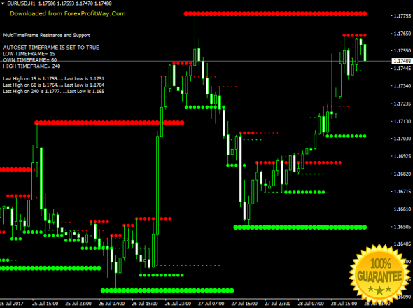 Binary options scalping indicator
